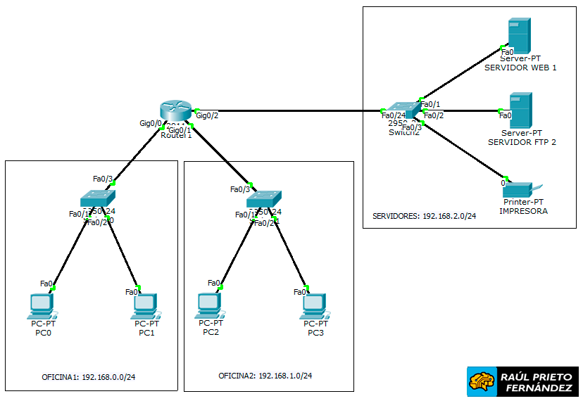 Listas de Acceso ACLs Packet Tracer