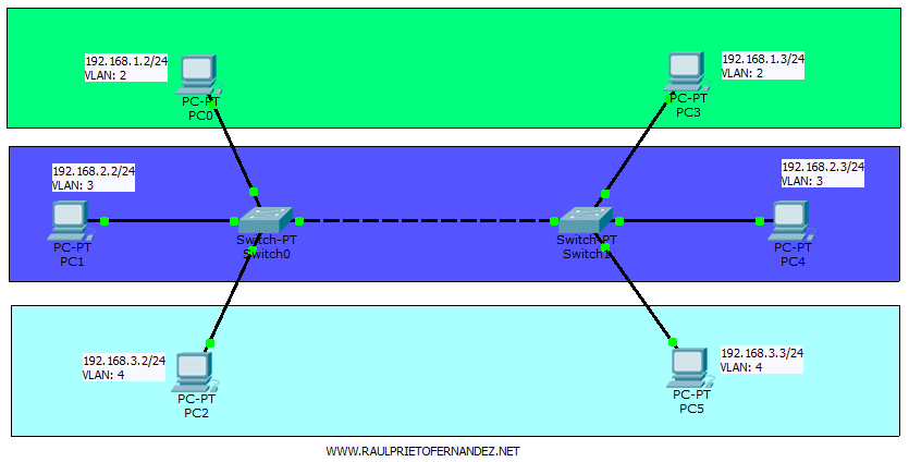 VLAN Packet Tracer