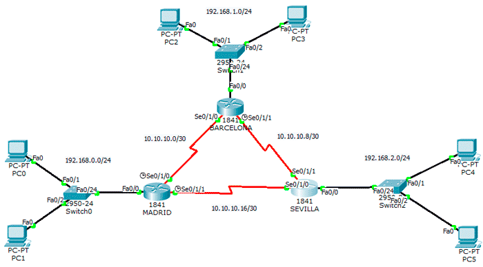 ↬ Enrutamiento dinámico OSPF con Packet Tracer