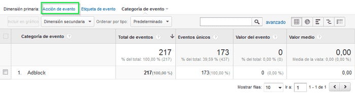 Google Analytics y AdBlock